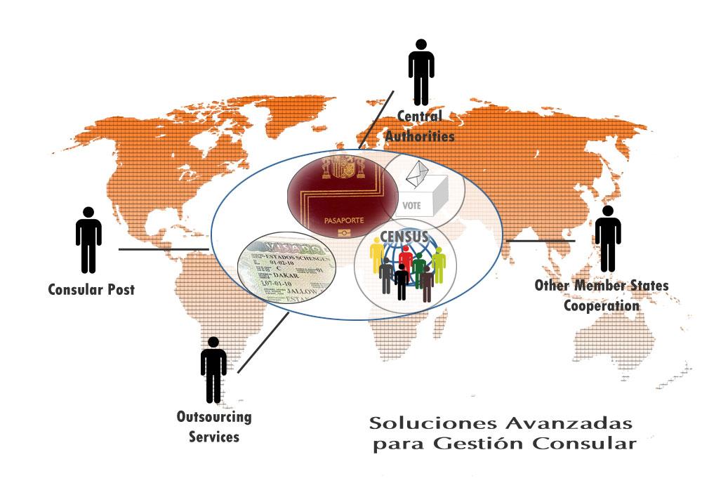 Enrolamiento pasaportes y visados